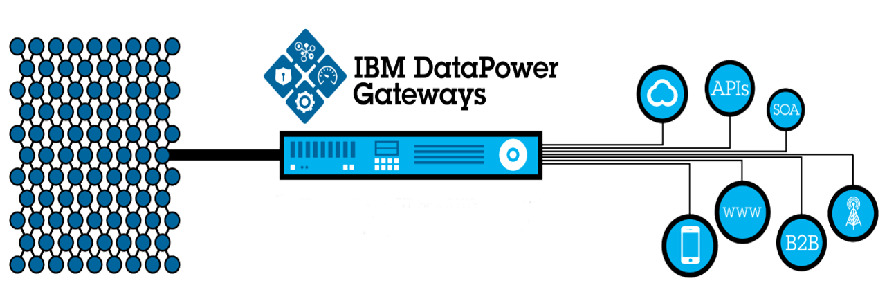 ibm practice - Spice Technology Group